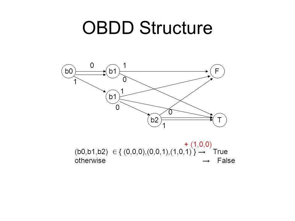 OBDD Structure b0b1 b2 F T 0 1 0 1 1 0 0 1 (b0,b1,b2) ∈ { (0,0,0),(0,0,1),(1,0,1) } → True otherwise → False + (1,0,0)