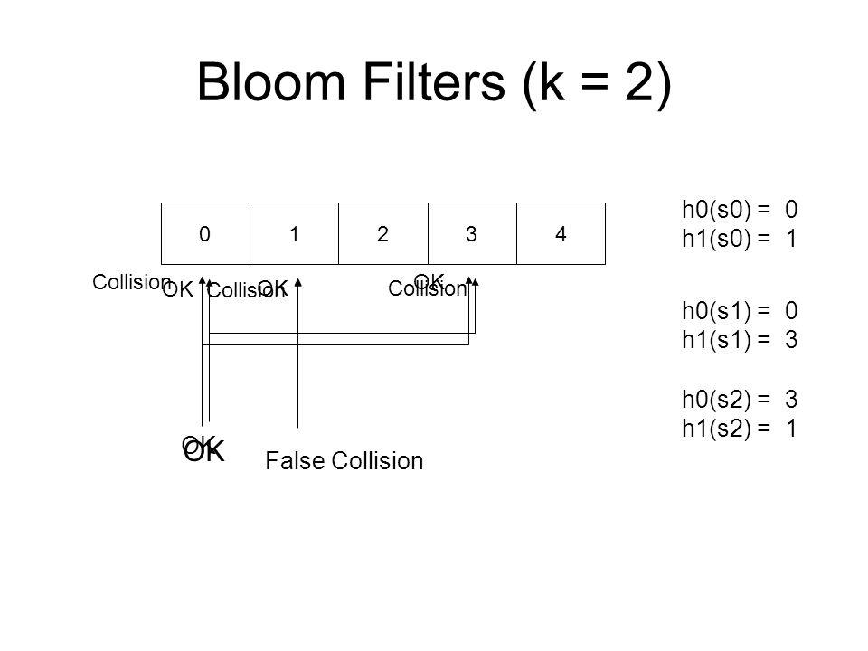 Bloom Filters (k = 2) h0(s0) = 0 h1(s0) = 1 h0(s1) = 0 h1(s1) = 3 h0(s2) = 3 h1(s2) = 1 01234 OK CollisionOK Collision False Collision