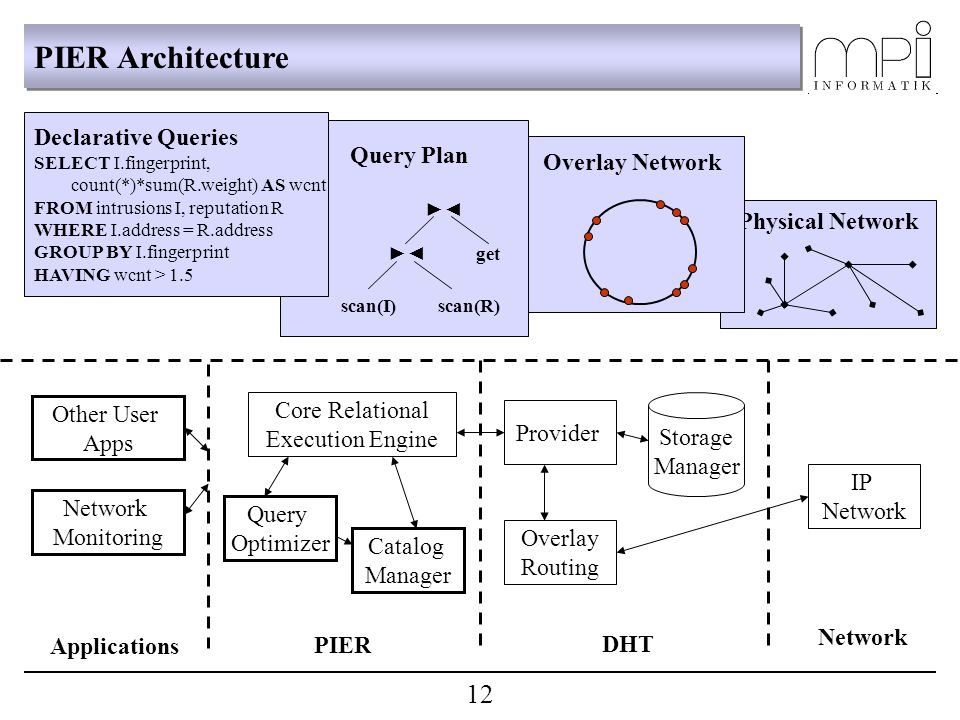 Physical Network Network IP Network Overlay Network Storage Manager Provider Overlay Routing DHT PIER Architecture Query Plan ►◄ ►◄ get scan(I) scan(R