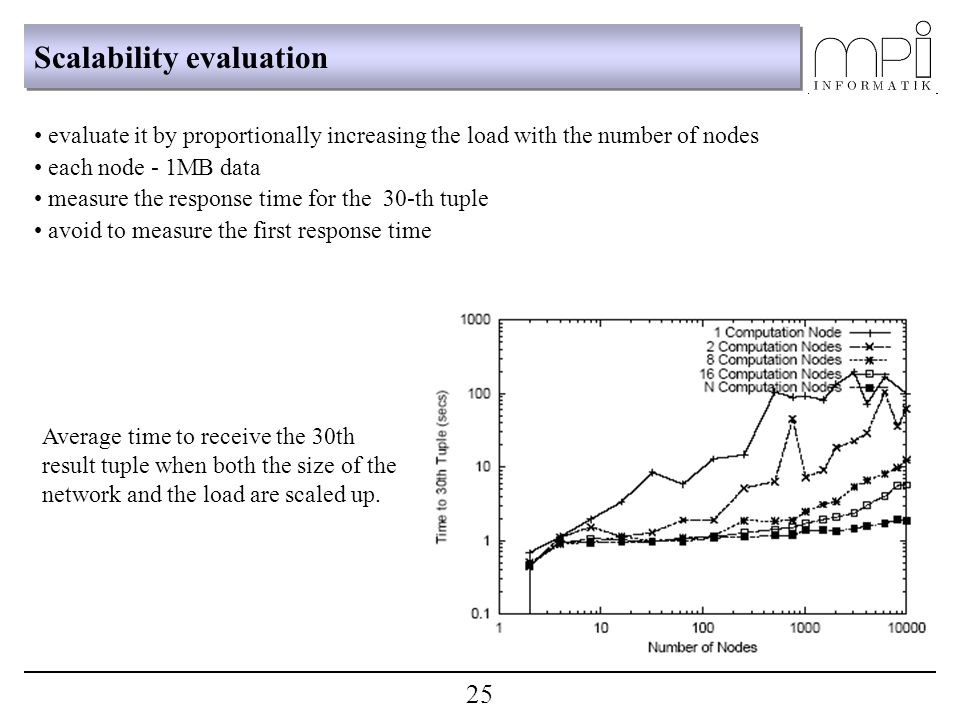 Scalability evaluation evaluate it by proportionally increasing the load with the number of nodes each node - 1MB data measure the response time for t