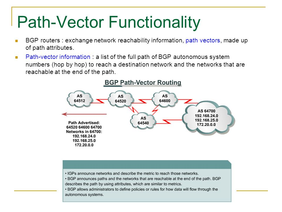 Path-Vector Functionality BGP routers : exchange network reachability information, path vectors, made up of path attributes. Path-vector information :