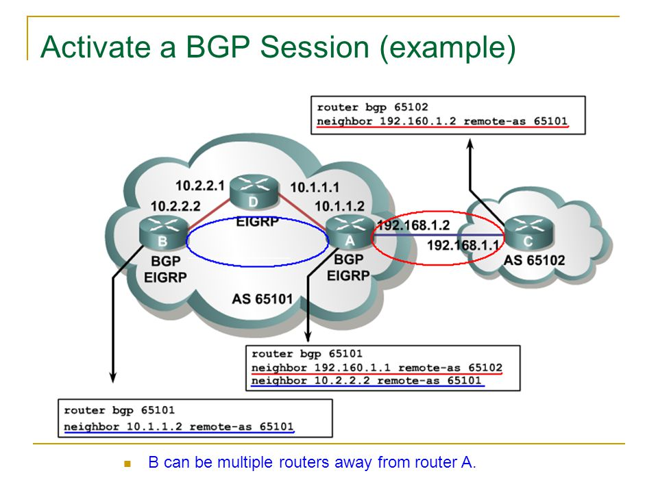 Activate a BGP Session (example) B can be multiple routers away from router A.