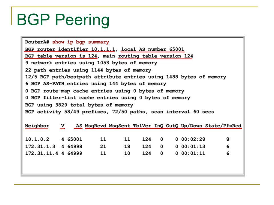 BGP Peering