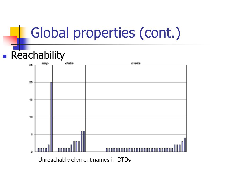 Global properties (cont.) Reachability Unreachable element names in DTDs
