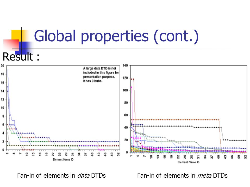 Global properties (cont.) Result : Fan-in of elements in data DTDsFan-in of elements in meta DTDs