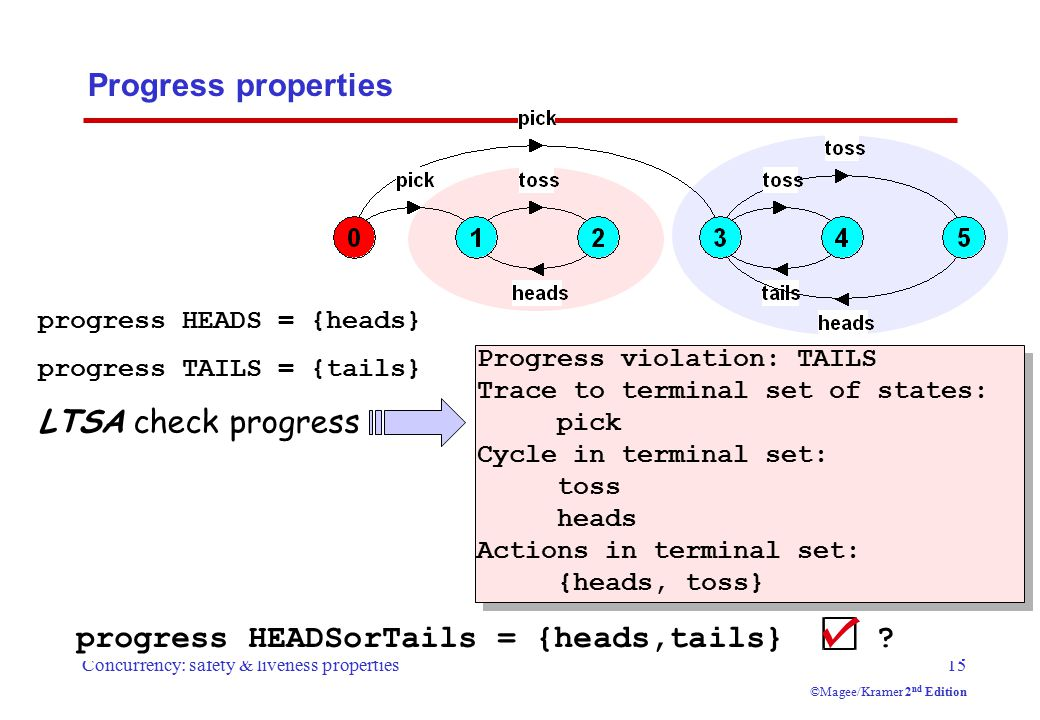 Concurrency: safety & liveness properties15 ©Magee/Kramer 2 nd Edition Progress properties progress HEADSorTails = {heads,tails} .