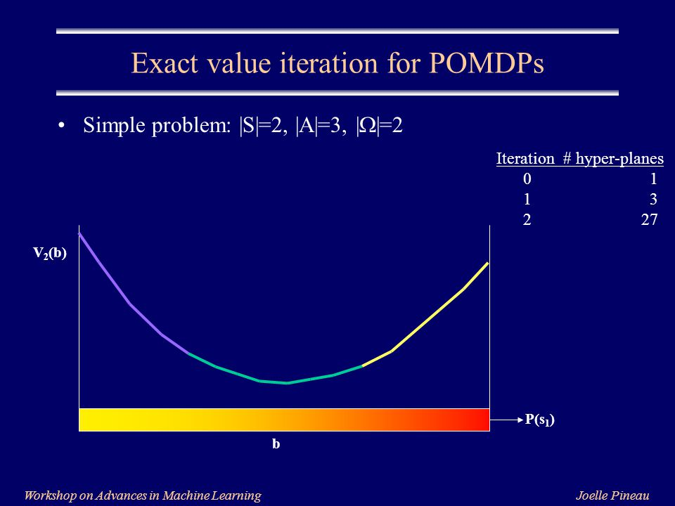 Joelle PineauWorkshop on Advances in Machine Learning Exact value iteration for POMDPs Simple problem: |S|=2, |A|=3, |  |=2 Iteration# hyper-planes 0 1 1 3 2 27 P(s 1 ) V 2 (b) b