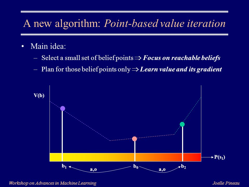 Joelle PineauWorkshop on Advances in Machine Learning A new algorithm: Point-based value iteration Main idea: –Select a small set of belief points  Focus on reachable beliefs –Plan for those belief points only  Learn value and its gradient P(s 1 ) V(b) b1b1 b0b0 b2b2 a,o