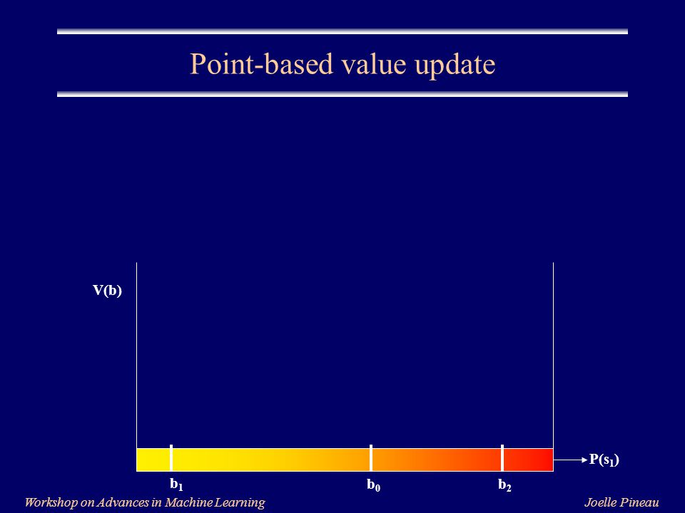 Joelle PineauWorkshop on Advances in Machine Learning Point-based value update P(s 1 ) V(b) b1b1 b0b0 b2b2