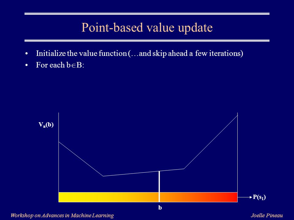 Joelle PineauWorkshop on Advances in Machine Learning Initialize the value function (…and skip ahead a few iterations) For each b  B: Point-based value update P(s 1 ) V n (b) b