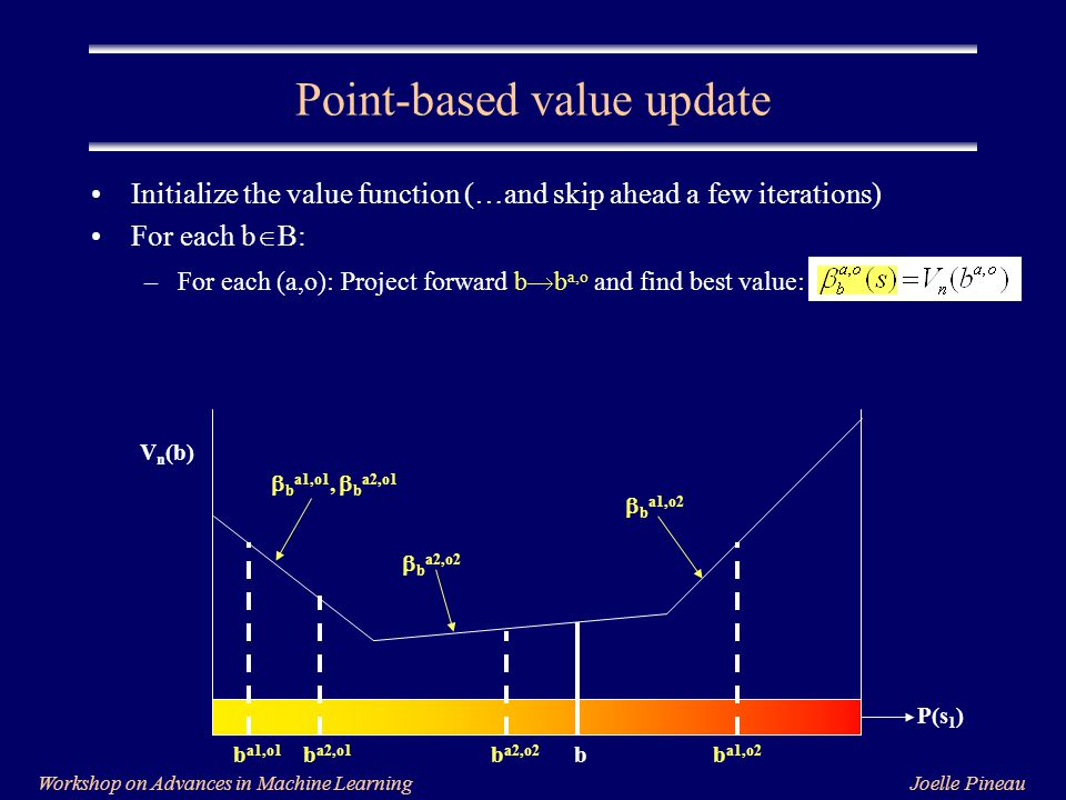 Joelle PineauWorkshop on Advances in Machine Learning Initialize the value function (…and skip ahead a few iterations) For each b  B: –For each (a,o): Project forward b  b a,o and find best value: Point-based value update P(s 1 ) V n (b) bb a1,o2 b a2,o2 b a2,o1 b a1,o1  b a1,o1,  b a2,o1  b a2,o2  b a1,o2