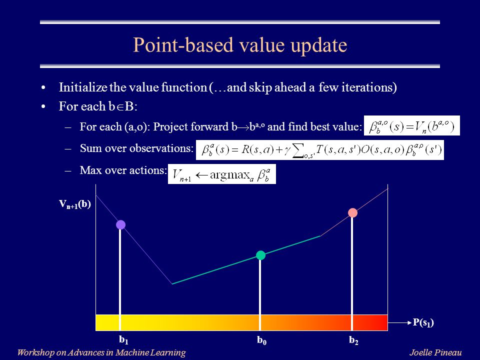 Joelle PineauWorkshop on Advances in Machine Learning Initialize the value function (…and skip ahead a few iterations) For each b  B: –For each (a,o): Project forward b  b a,o and find best value: –Sum over observations: –Max over actions: Point-based value update P(s 1 ) V n+1 (b) b1b1 b2b2 b0b0