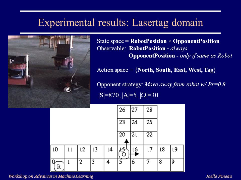 Joelle PineauWorkshop on Advances in Machine Learning Experimental results: Lasertag domain State space = RobotPosition  OpponentPosition Observable: RobotPosition - always OpponentPosition - only if same as Robot Action space = {North, South, East, West, Tag} Opponent strategy: Move away from robot w/ Pr=0.8 |S|=870, |A|=5, |  |=30