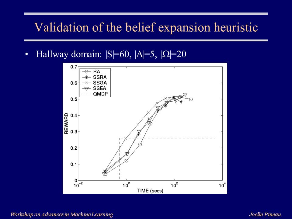 Joelle PineauWorkshop on Advances in Machine Learning Validation of the belief expansion heuristic Hallway domain: |S|=60, |A|=5, |  |=20