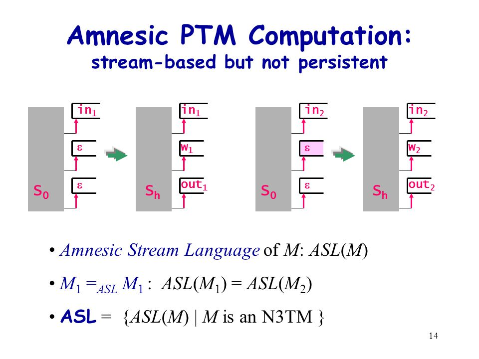 14 Amnesic PTM Computation: stream-based but not persistent in 1 S0S0   ShSh out 1 w1w1 in 1 in 2 S0S0   ShSh out 2 w2w2 in 2 Amnesic Stream Language of M: ASL(M) M 1 = ASL M 1 : ASL(M 1 ) = ASL(M 2 ) ASL = {ASL(M) | M is an N3TM }
