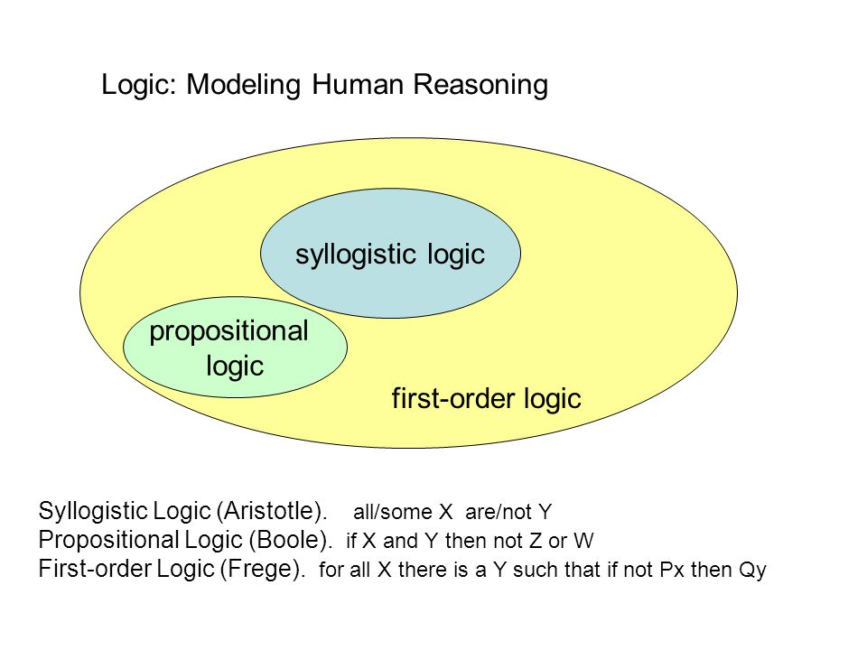 Logic: Modeling Human Reasoning syllogistic logic Syllogistic Logic (Aristotle).