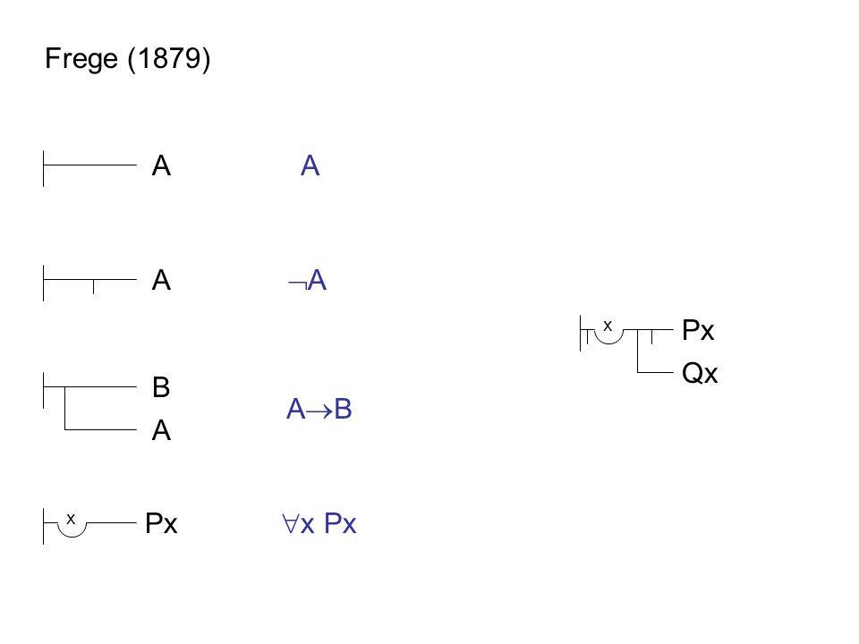 Frege (1879) AA A AA A B ABAB Px x  x Px Px x Qx