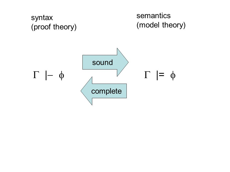 |=  |   syntax (proof theory) semantics (model theory) sound complete