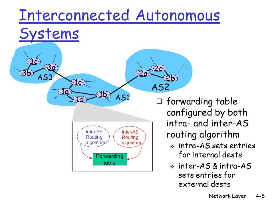Network Layer4-5 3b 1d 3a 1c 2a AS3 AS1 AS2 1a 2c 2b 1b Intra-AS Routing algorithm Inter-AS Routing algorithm Forwarding table 3c Interconnected Autonomous Systems  forwarding table configured by both intra- and inter-AS routing algorithm  intra-AS sets entries for internal dests  inter-AS & intra-AS sets entries for external dests
