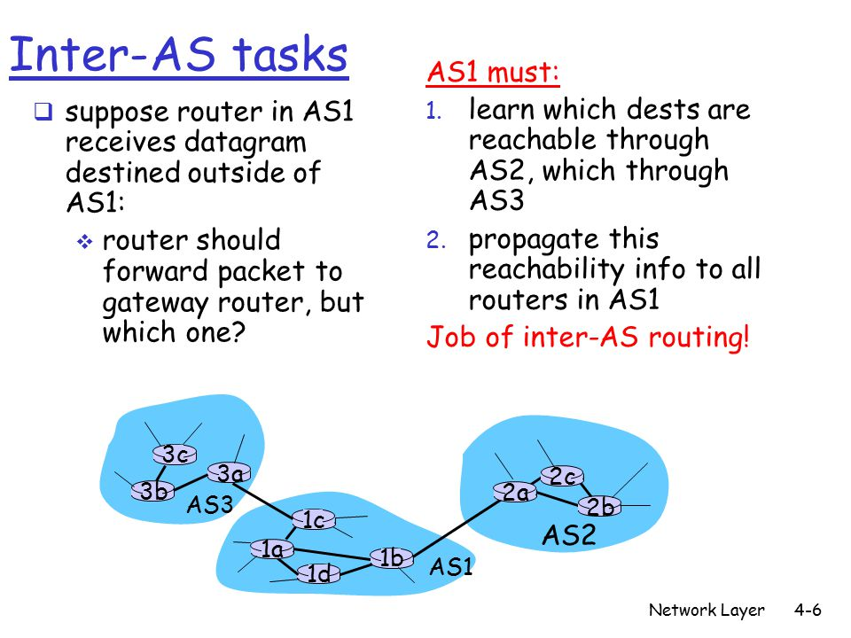 Network Layer4-6 3b 1d 3a 1c 2a AS3 AS1 AS2 1a 2c 2b 1b 3c Inter-AS tasks  suppose router in AS1 receives datagram destined outside of AS1:  router should forward packet to gateway router, but which one.