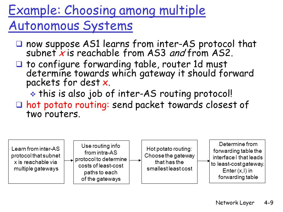 Network Layer4-9 Learn from inter-AS protocol that subnet x is reachable via multiple gateways Use routing info from intra-AS protocol to determine costs of least-cost paths to each of the gateways Hot potato routing: Choose the gateway that has the smallest least cost Determine from forwarding table the interface I that leads to least-cost gateway.