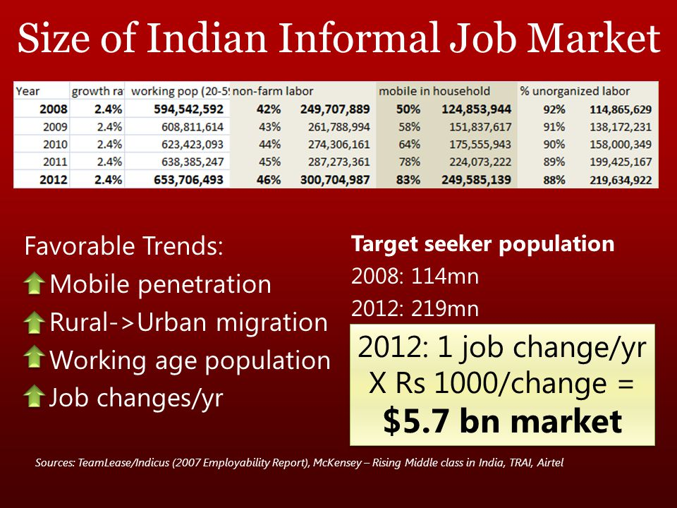 Favorable Trends: Mobile penetration Rural->Urban migration Working age population Job changes/yr Target seeker population 2008: 114mn 2012: 219mn Sources: TeamLease/Indicus (2007 Employability Report), McKensey – Rising Middle class in India, TRAI, Airtel Size of Indian Informal Job Market 2012: 1 job change/yr X Rs 1000/change = $5.7 bn market 2012: 1 job change/yr X Rs 1000/change = $5.7 bn market