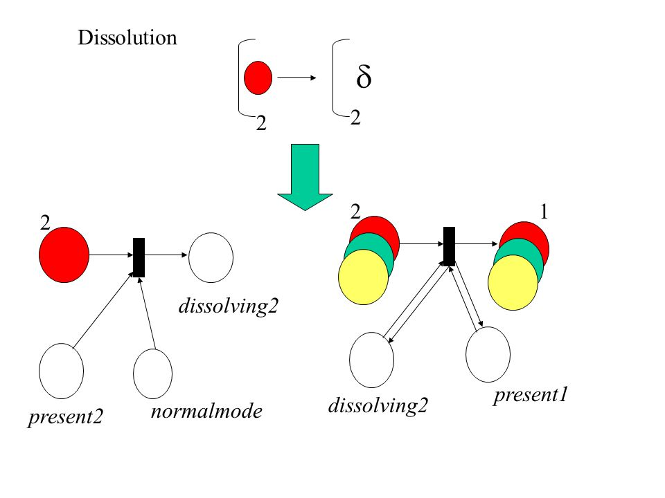  2 2 2 present2 dissolving2 normalmode 2 dissolving2 present1 Dissolution 1