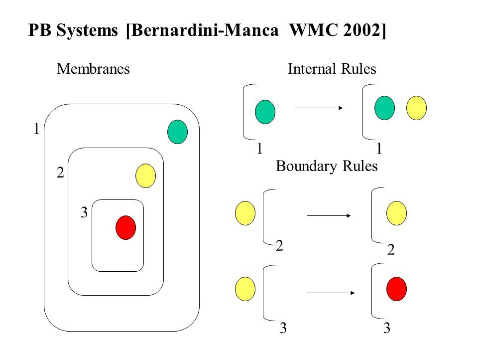 1 2 3 MembranesInternal Rules 11 Boundary Rules 2 2 33 PB Systems [Bernardini-Manca WMC 2002]