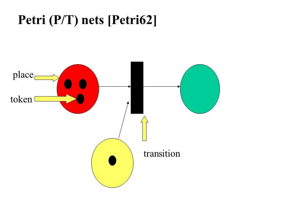 Petri (P/T) nets [Petri62] place transition token