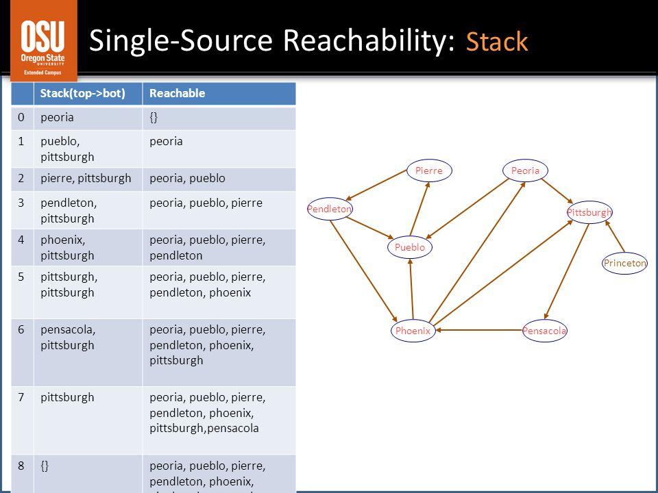 Single-Source Reachability: Stack Pendleton Pierre Pensacola Princeton Pittsburgh Peoria Pueblo Phoenix Stack(top->bot)Reachable 0peoria{} 1pueblo, pi