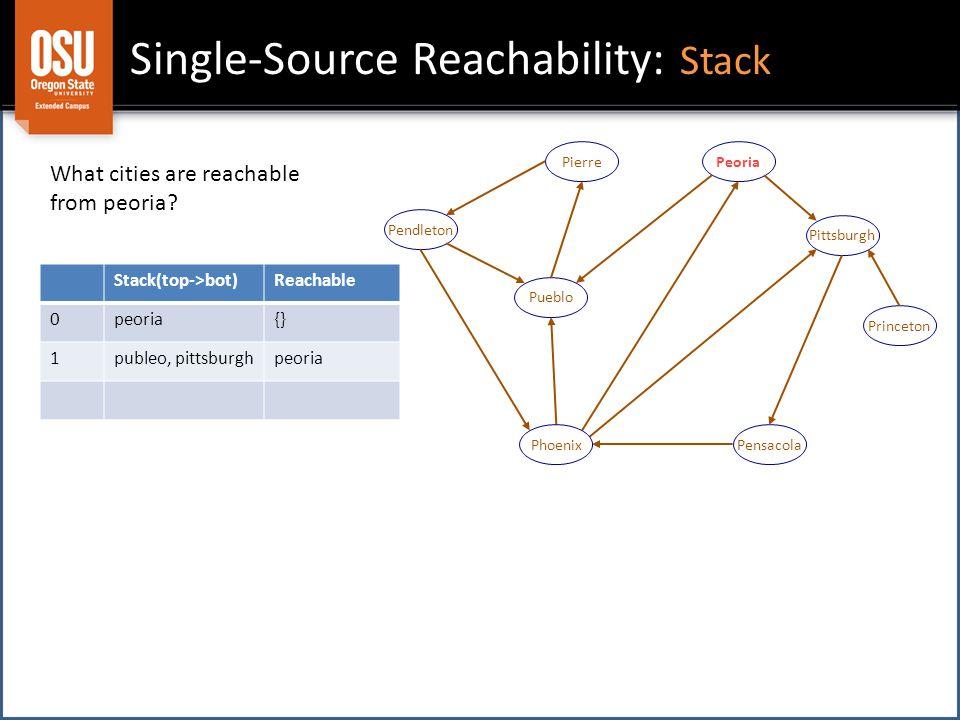 Single-Source Reachability: Stack Pendleton Pierre Pensacola Princeton Pittsburgh Peoria Pueblo Phoenix Stack(top->bot)Reachable 0peoria{} 1pueblo, pittsburghpeoria 2pierre, pittsburghpeoria, pueblo
