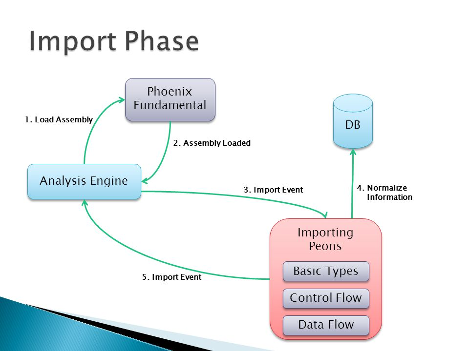 Analysis Engine Phoenix Fundamental 1. Load Assembly DB Importing Peons Control Flow Data Flow 2. Assembly Loaded 4. Normalize Information 3. Import E
