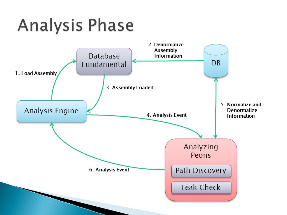 Analysis Engine Database Fundamental 1.
