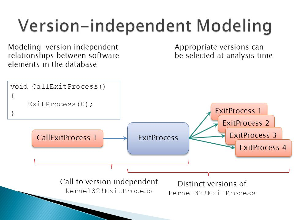 Modeling version independent relationships between software elements in the database void CallExitProcess() { ExitProcess(0); } CallExitProcess 1 ExitProcess ExitProcess 1 ExitProcess 2 ExitProcess 3 ExitProcess 4 Appropriate versions can be selected at analysis time Call to version independent kernel32!ExitProcess Distinct versions of kernel32!ExitProcess