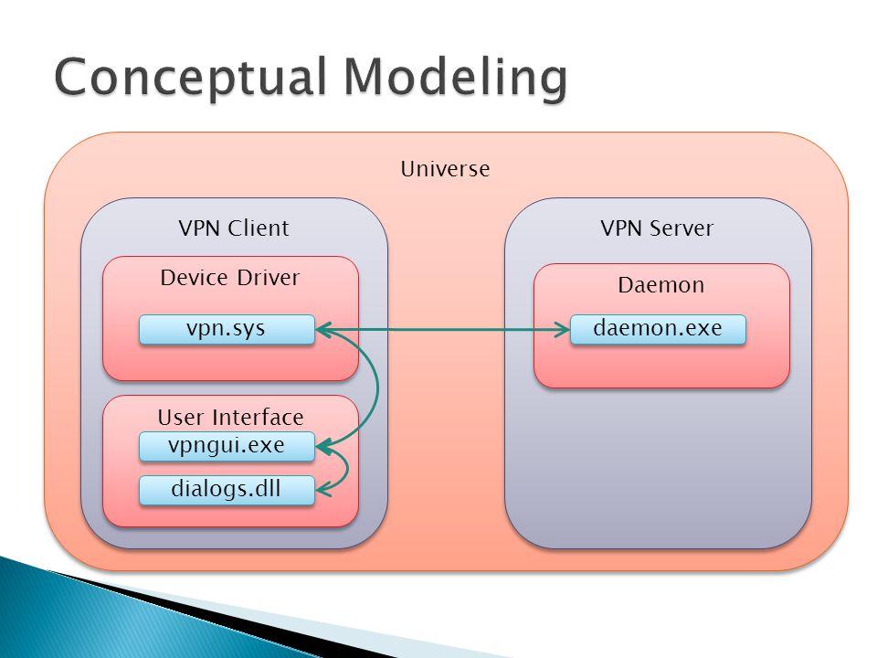Universe VPN Client VPN Server Device Driver User Interface Daemon vpn.sys vpngui.exe dialogs.dll daemon.exe