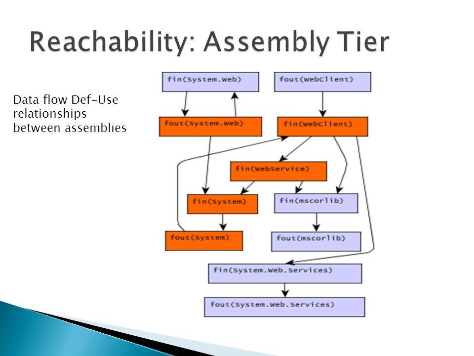 Data flow Def-Use relationships between assemblies