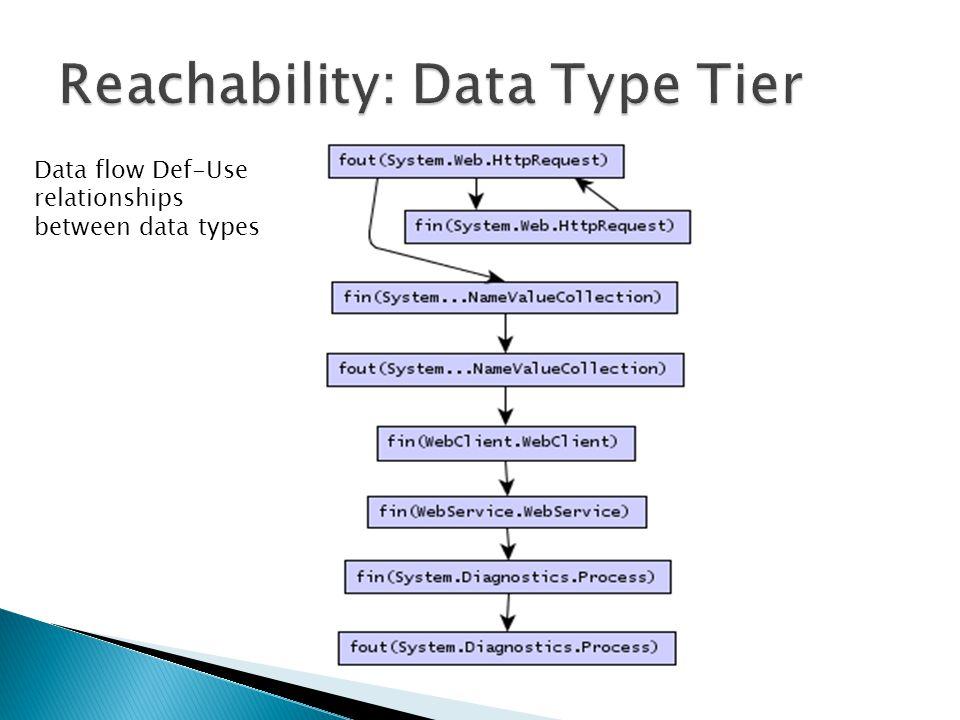 Data flow Def-Use relationships between methods