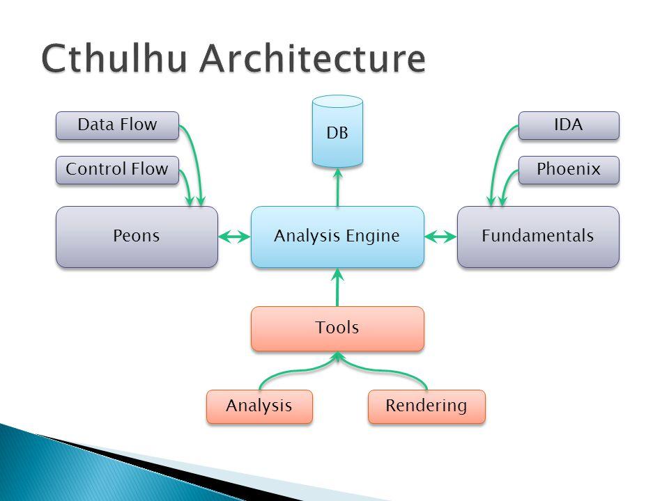 Fundamentals Analysis Engine Peons Tools IDA Phoenix Control Flow Data Flow Rendering Analysis DB