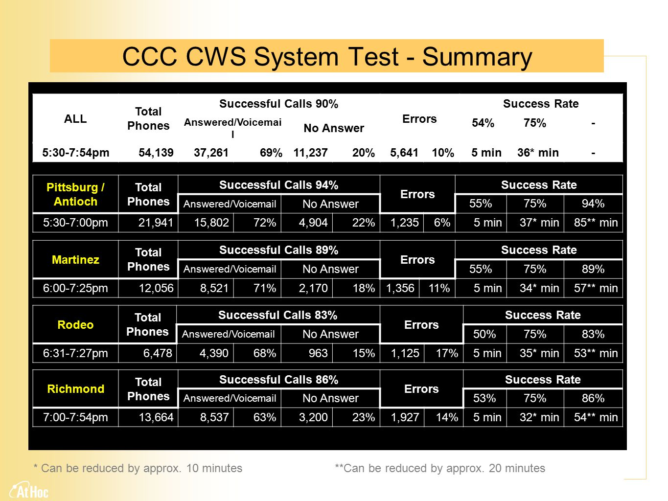 CCC CWS System Test - Summary Rodeo Total Phones Successful Calls 83% Errors Success Rate Answered/Voicemail No Answer 50%75%83% 6:31-7:27pm6,4784,39068%96315%1,12517%5 min35* min53** min Richmond Total Phones Successful Calls 86% Errors Success Rate Answered/Voicemail No Answer 53%75%86% 7:00-7:54pm13,6648,53763%3,20023%1,92714%5 min32* min54** min Martinez Total Phones Successful Calls 89% Errors Success Rate Answered/Voicemail No Answer 55%75%89% 6:00-7:25pm12,0568,52171%2,17018%1,35611%5 min34* min57** min Pittsburg / Antioch Total Phones Successful Calls 94% Errors Success Rate Answered/Voicemail No Answer 55%75%94% 5:30-7:00pm21,94115,80272%4,90422%1,2356%5 min37* min85** min * Can be reduced by approx.