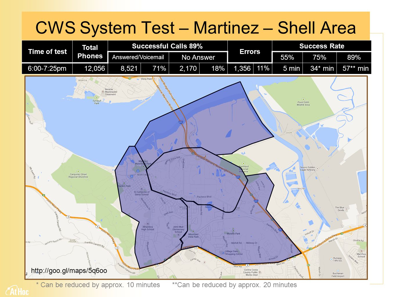 CWS System Test – Martinez – Shell Area http://goo.gl/maps/5q6oo Time of test Total Phones Successful Calls 89% Errors Success Rate Answered/Voicemail No Answer 55%75%89% 6:00-7:25pm12,0568,52171%2,17018%1,356 11% 5 min34* min57** min * Can be reduced by approx.