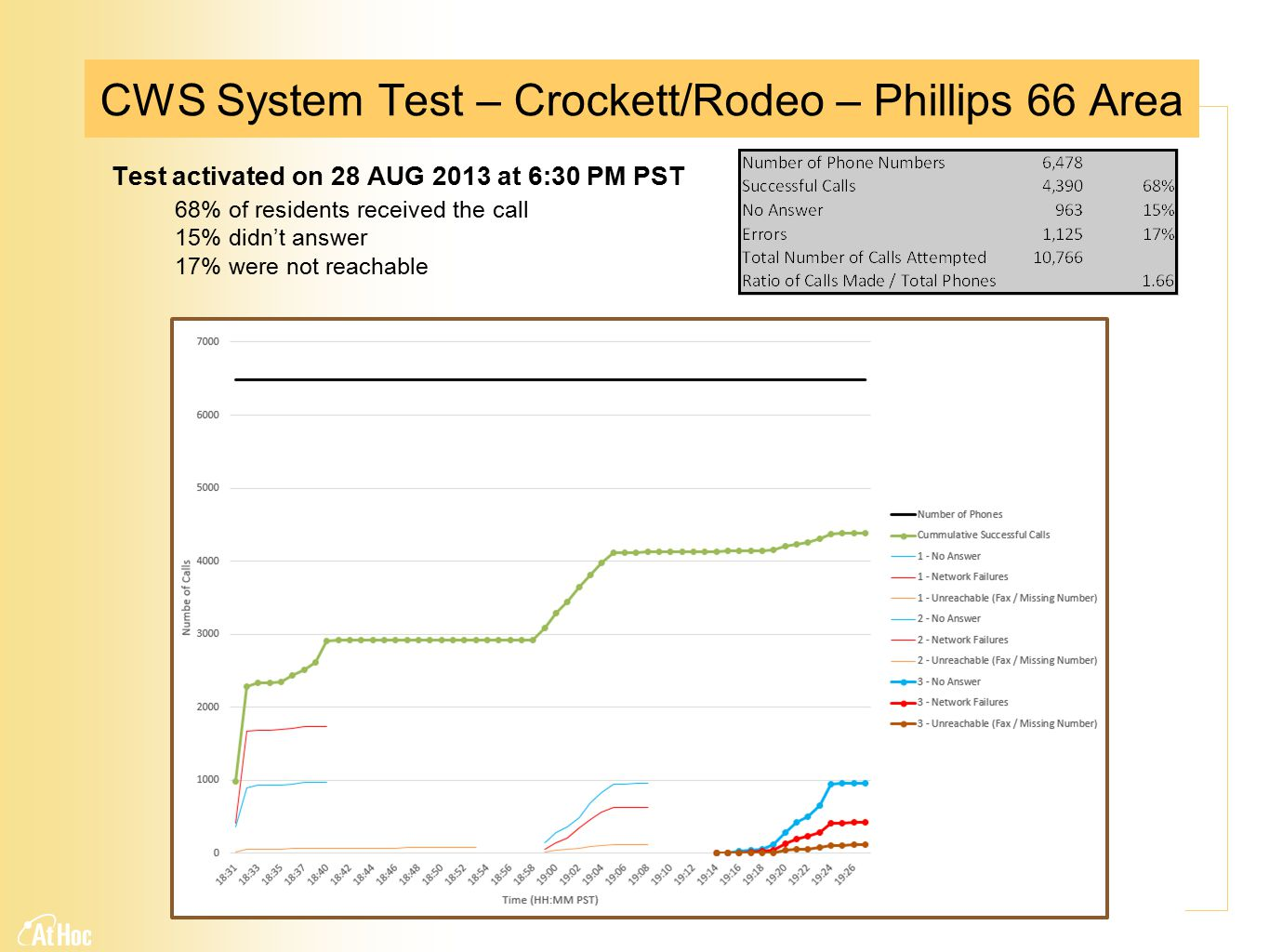CWS System Test – Crockett/Rodeo – Phillips 66 Area Test activated on 28 AUG 2013 at 6:30 PM PST 68% of residents received the call 15% didn't answer 17% were not reachable