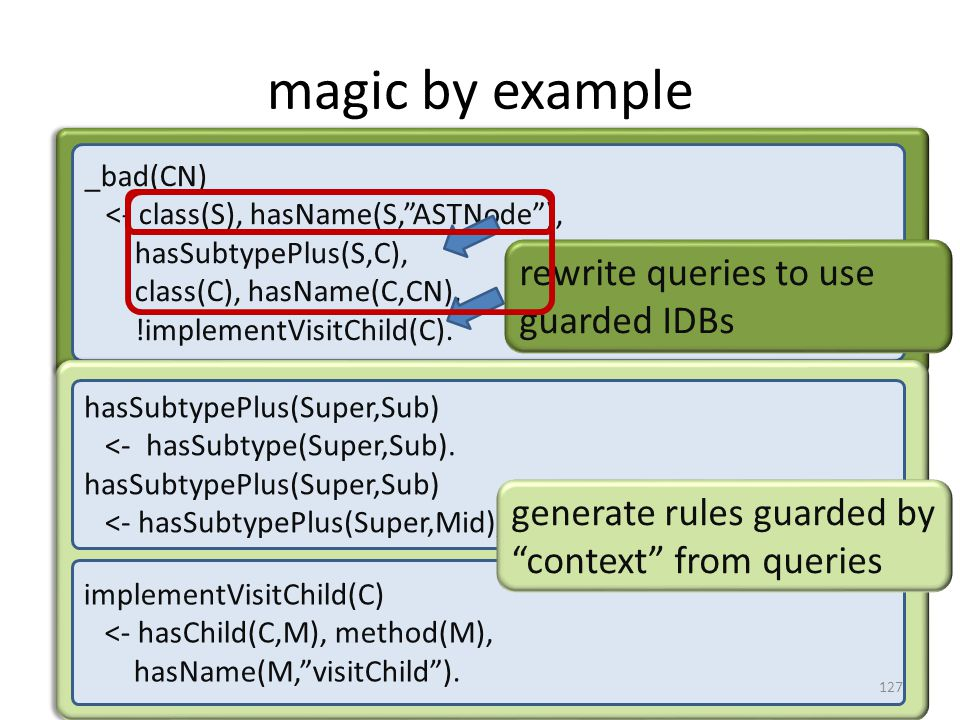 magic by example _bad(CN) <- class(S), hasName(S, ASTNode ), hasSubtypePlus(S,C), class(C), hasName(C,CN), !implementVisitChild(C).