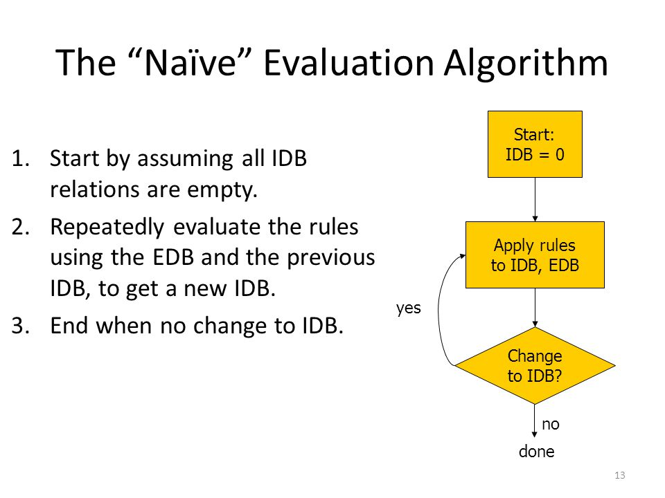 The Naïve Evaluation Algorithm 1.Start by assuming all IDB relations are empty.