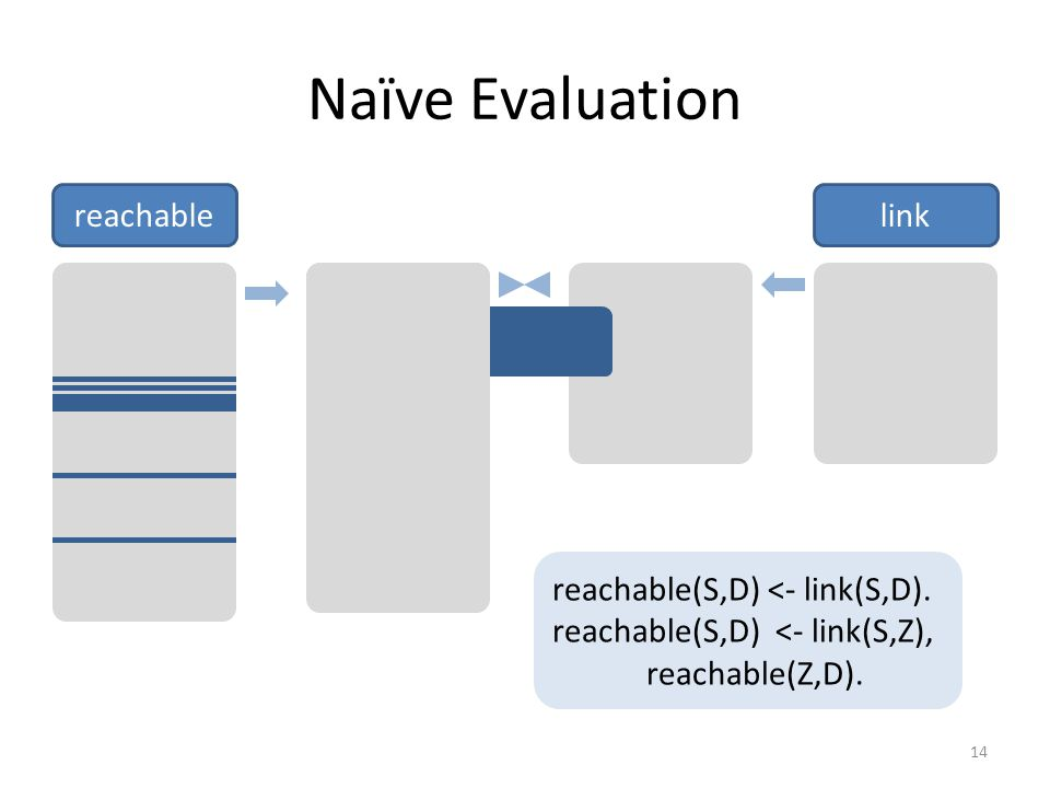 Naïve Evaluation reachablelink reachable(S,D) <- link(S,D).