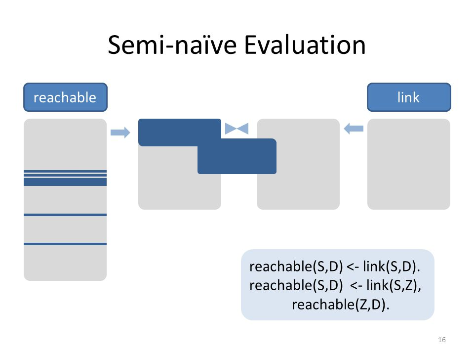 Semi-naïve Evaluation reachablelink reachable(S,D) <- link(S,D).