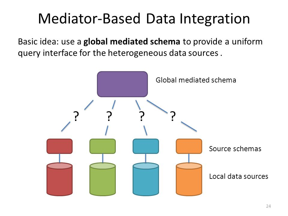 Mediator-Based Data Integration Local data sources Global mediated schema Source schemas .