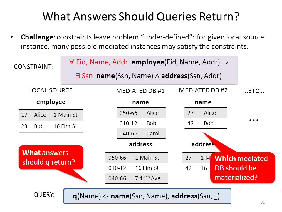 What Answers Should Queries Return.