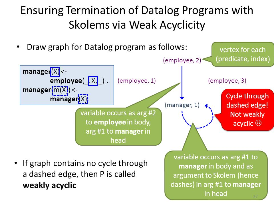 Ensuring Termination of Datalog Programs with Skolems via Weak Acyclicity Draw graph for Datalog program as follows: manager(X) <- employee(_, X, _).