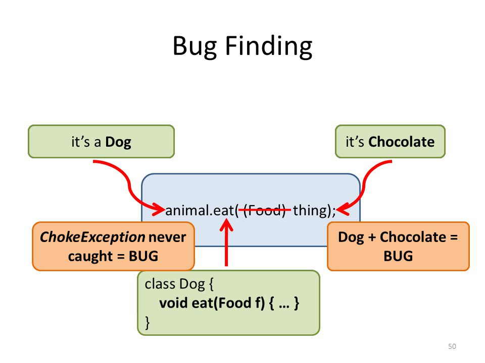 Bug Finding animal.eat( (Food) thing); through what method does it eat.