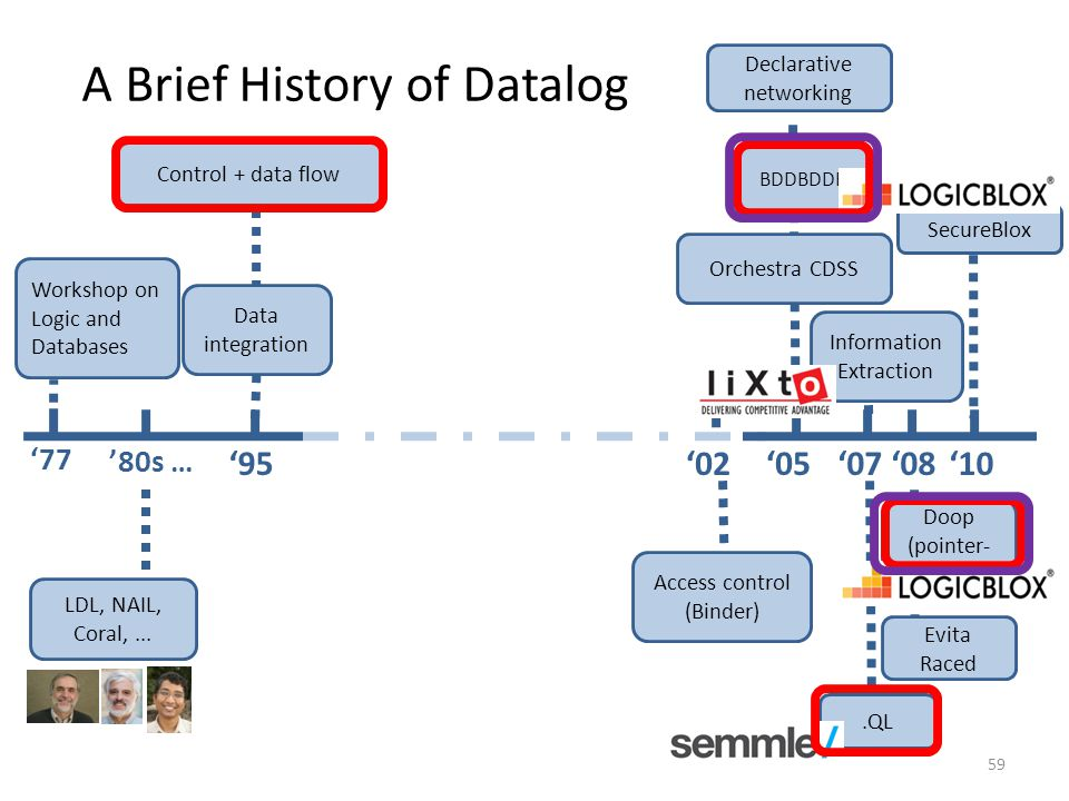 A Brief History of Datalog '95 Control + data flow BDDBDDB '05'07'08.QL '10 Declarative networking Data integration '80s … LDL, NAIL, Coral,...